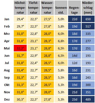 Klimatabelle Kuching - Beste Reisezeit