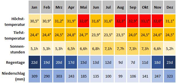 Klimatabelle Banjarmasin - Beste Reisezeit