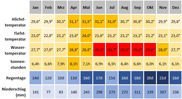 Klimatabelle Kota Kinabalu - Beste Reisezeit