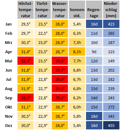 Klimatabelle Sandakan - Beste Reisezeit